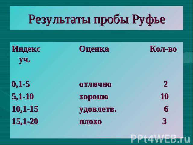 Результаты пробы Руфье Индекс Оценка Кол-во уч. 0,1-5 отлично 2 5,1-10 хорошо 10 10,1-15 удовлетв. 6 15,1-20 плохо 3