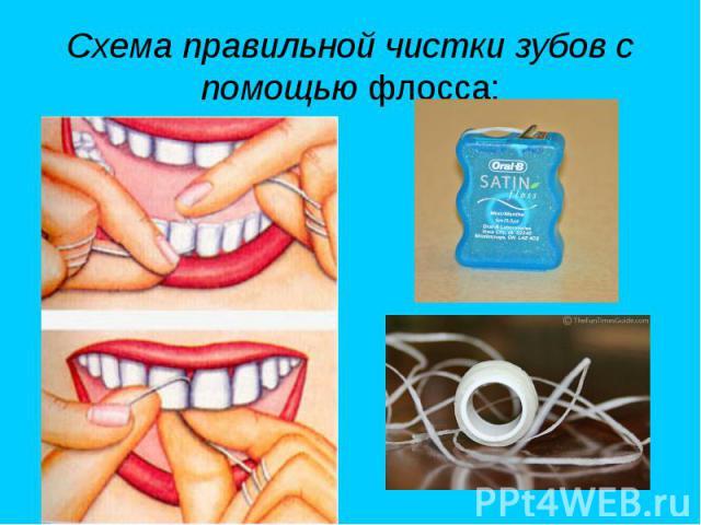 Схема правильной чистки зубов с помощью флосса:
