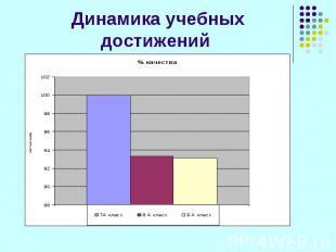 Динамика учебных достижений