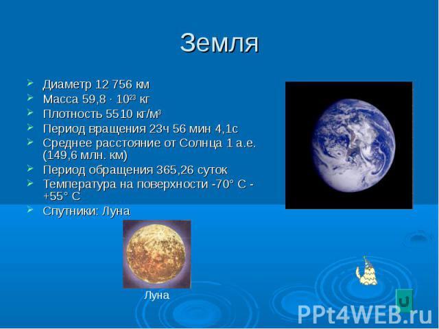 Земля Диаметр 12 756 км Масса 59,8 · 10²³ кг Плотность 5510 кг/м³ Период вращения 23ч 56 мин 4,1с Среднее расстояние от Солнца 1 а.е.(149,6 млн. км) Период обращения 365,26 суток Температура на поверхности -70° С - +55° С Спутники: Луна