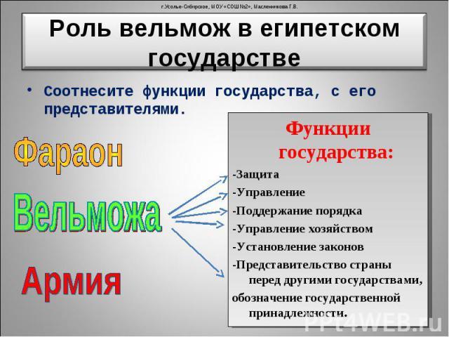 Соотнесите функции государства, с его представителями. Соотнесите функции государства, с его представителями.