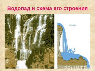 Водопад и схема его строения