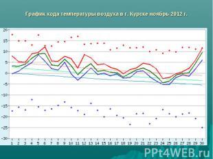 График хода температуры воздуха в г. Курске ноябрь 2012 г.