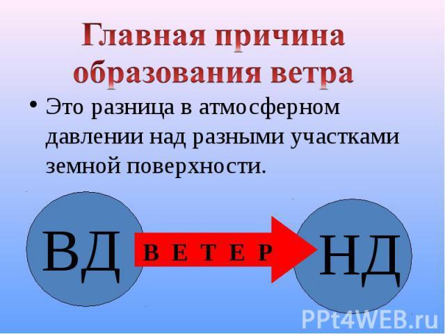 Это разница в атмосферном давлении над разными участками земной поверхности. Это разница в атмосферном давлении над разными участками земной поверхности.