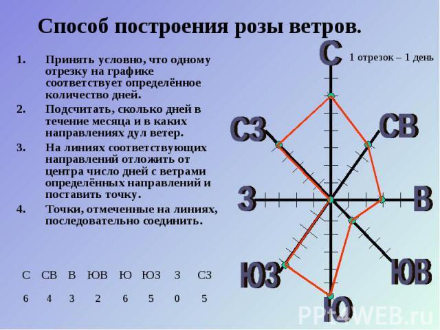 Принять условно, что одному отрезку на графике соответствует определённое количество дней. Принять условно, что одному отрезку на графике соответствует определённое количество дней. Подсчитать, сколько дней в течение месяца и в каких направлениях ду…