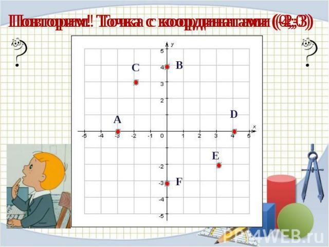 Повторим! Точка с координатами (4;0)