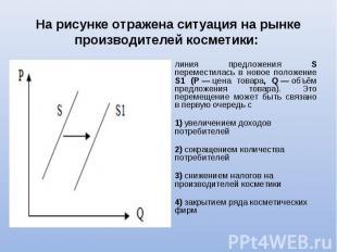 линия предложения S переместилась в новое положение S1 (P—цена товар
