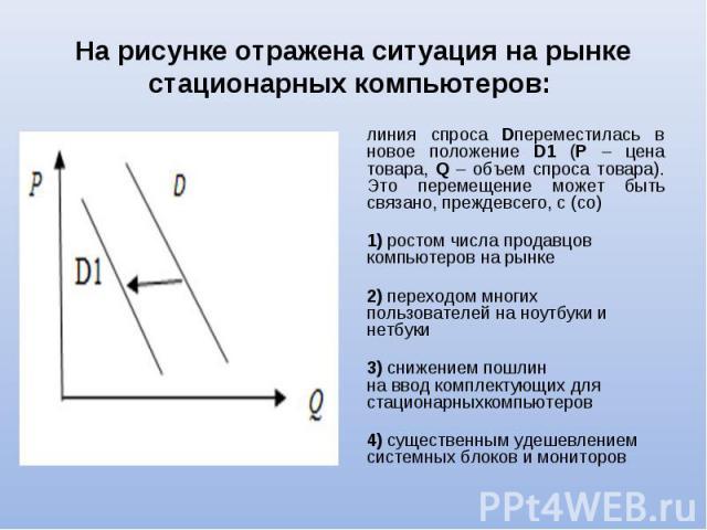 линия спроса Dпереместилась в новое положение D1 (P – цена товара, Q – объем спроса товара). Это перемещение может быть связано, преждевсего, с (со) линия спроса Dпереместилась в новое положение D1 (P – цена товара, Q – объем спроса товара). Это пер…