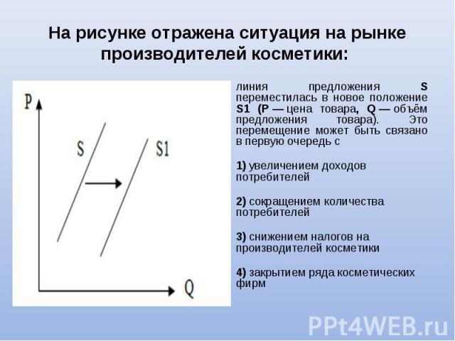 линия предложения S переместилась в новое положение S1 (P—цена товара, Q—объём предложения товара). Это перемещение может быть связано в первую очередь с линия предложения S переместилась в новое положение S1 (P—ц…