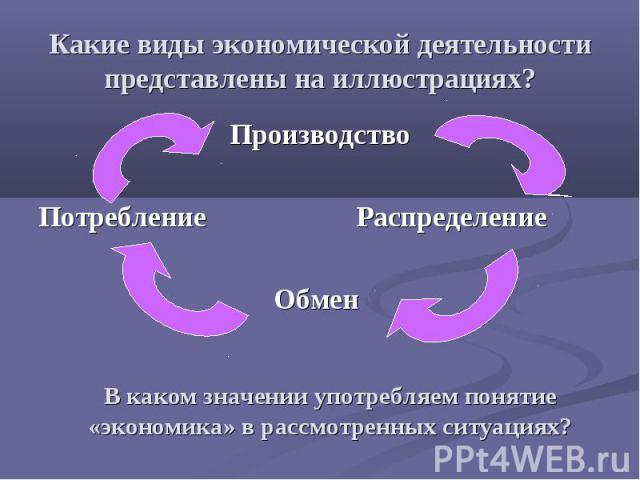Какие виды экономической деятельности представлены на иллюстрациях? Производство Потребление Распределение Обмен