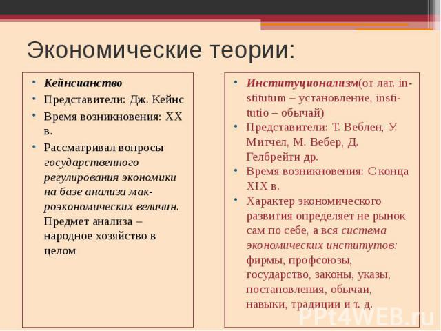 Экономические теории: Кейнсианство Представители: Дж. Кейнс Время возникновения: XX в. Рассматривал вопросы государственного регулирования экономики на базе анализа мак-роэкономических величин. Предмет анализа – народное хозяйство в целом