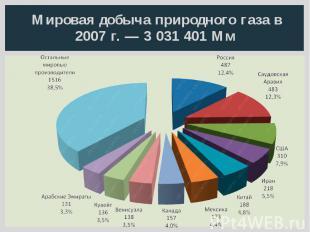 Мировая добыча природного газа в 2007 г. — 3 031 401 Мм
