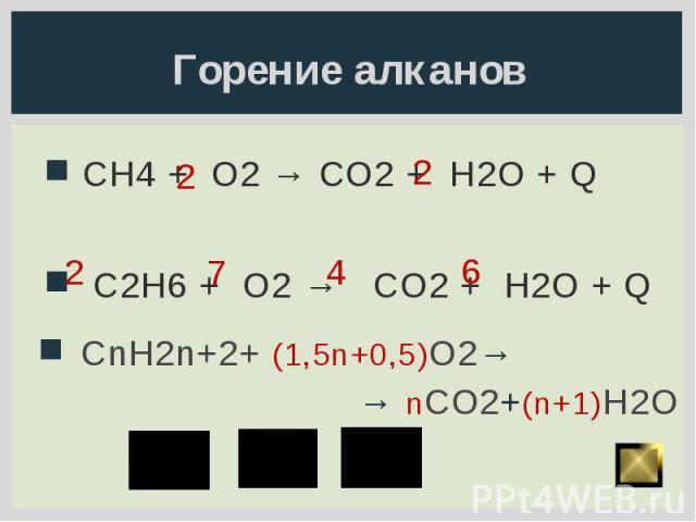 Горение алканов CH4 + O2 → CO2 + H2O + Q C2H6 + O2 → CO2 + H2O + Q