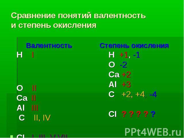 Сравнение понятий валентность и степень окисления Валентность Н I О II Са II Аl III С II, IV CI I, III, V,VII