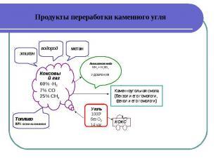 Коксовый газ Коксовый газ 60% -Н2 7% СО 25% СН4