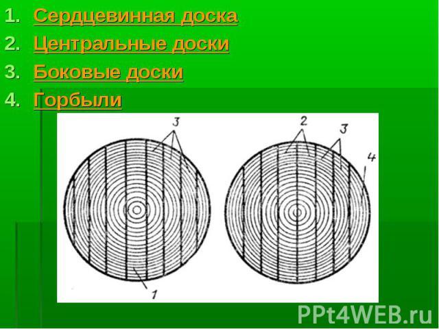 Сердцевинная доска Сердцевинная доска Центральные доски Боковые доски Горбыли