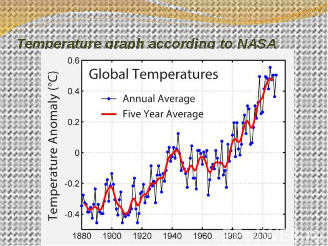 Temperature graph according to NASA