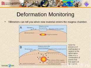 Tilltmeters can tell you when new material enters the magma chamber. Tilltmeters