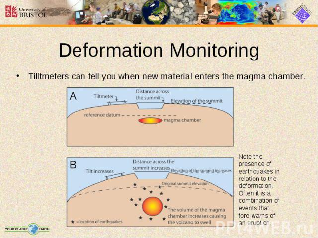 Tilltmeters can tell you when new material enters the magma chamber. Tilltmeters can tell you when new material enters the magma chamber.