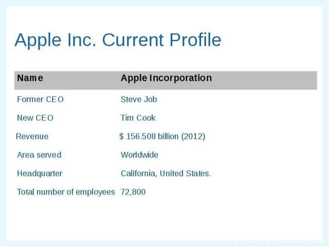 Apple Inc. Current Profile