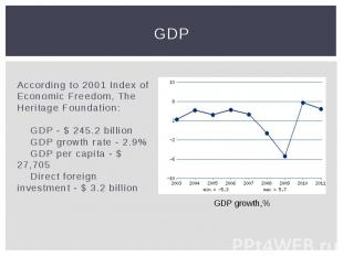 GDP According to 2001 Index of Economic Freedom, The Heritage Foundation: