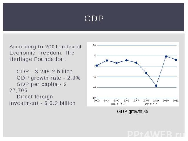 GDP According to 2001 Index of Economic Freedom, The Heritage Foundation: GDP - $ 245.2 billion GDP growth rate - 2.9% GDP per capita - $ 27,705 Direct f…