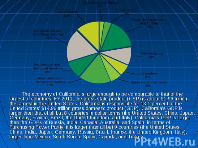 The economy of California is large enough to be comparable to that of the largest of countries. FY 2011, the gross state product (GSP) is about $1.96 trillion, the largest in the United States. California is responsible for 13.1 percent of the Unite…