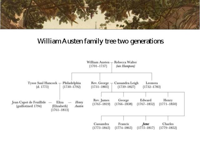 William Austen family tree two generations William Austen family tree two generations