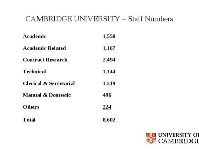 CAMBRIDGE UNIVERSITY – Staff Numbers Academic 1,558 Academic Related 1,167 Contract Research 2,494 Technical 1,144 Clerical & Secretarial 1,519 Manual & Domestic 496 Others 224 Total 8,602