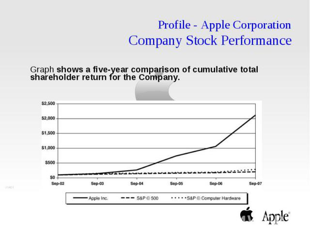 Profile - Apple Corporation Company Stock Performance Graph shows a five-year comparison of cumulative total shareholder return for the Company.