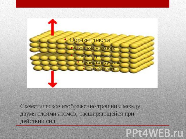 Схематическое изображение трещины между двумя слоями атомов, расширяющейся при действии сил
