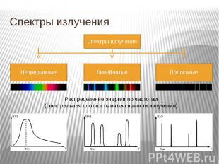 Спектры излучения