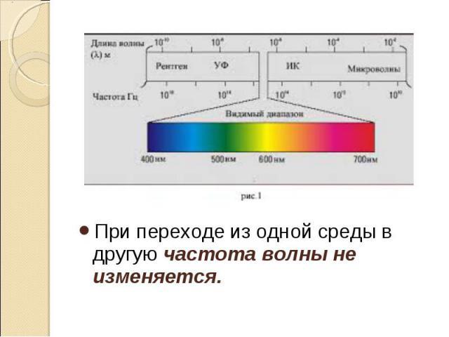 При переходе из одной среды в другуючастота волны не изменяется. При переходе из одной среды в другуючастота волны не изменяется.