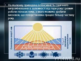 На малюнку приведена інтенсивність сонячного випромінювання в залежності від пор