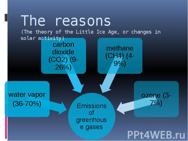The reasons (The theory of the Little Ice Age, or changes in solar activity)