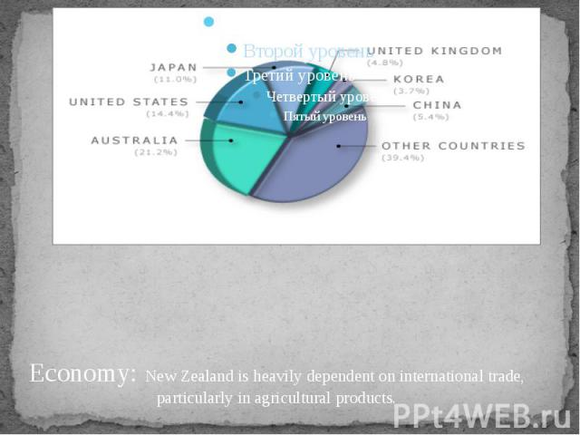 Economy: New Zealand is heavily dependent on international trade, particularly in agricultural products.