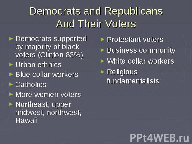 Democrats and Republicans And Their Voters Democrats supported by majority of black voters (Clinton 83%) Urban ethnics Blue collar workers Catholics More women voters Northeast, upper midwest, northwest, Hawaii