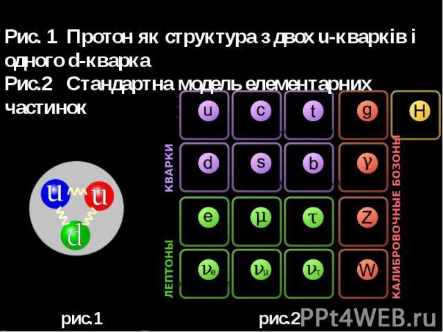 Рис. 1 Протон як структура з двох u-кварків і одного d-кварка Рис.2 Стандартна модель елементарних частинок рис.1 рис.2