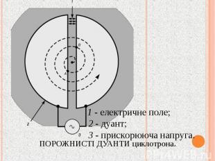 ПОРОЖНИСТІ ДУАНТИ циклотрона.