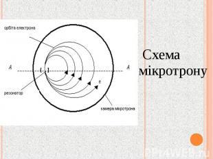 Схема мікротрону Схема мікротрону