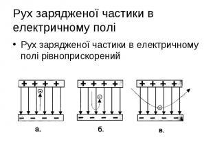 Рух зарядженої частики в електричному полі рівноприскорений Рух зарядженої части