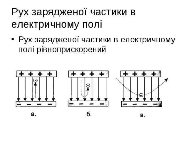 Рух зарядженої частики в електричному полі рівноприскорений Рух зарядженої частики в електричному полі рівноприскорений