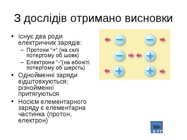 """Існує два роди електричних зарядів: Існує два роди електричних зарядів: Протони """"+"""" (на склі потертому об шовк) Електрони """"-""""(на ебоніті потертому об шерсть) Однойменні заряди відштовхуються; різнойменні притягуються Носієм елементарного заряду є ел…"""