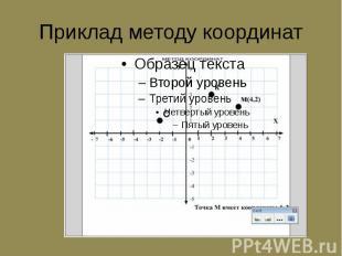 Приклад методу координат