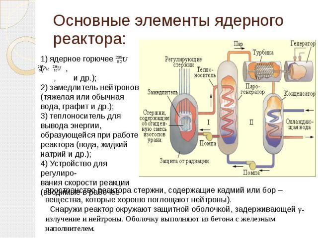 Основные элементы ядерного реактора: