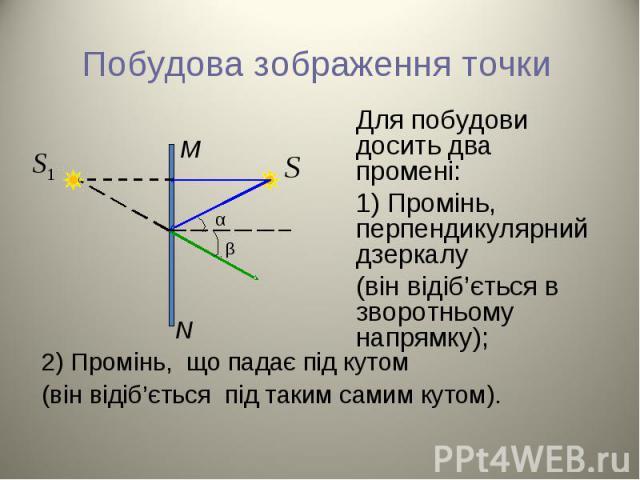 Для побудови досить два промені: Для побудови досить два промені: 1) Промінь, перпендикулярний дзеркалу (він відіб'ється в зворотньому напрямку);