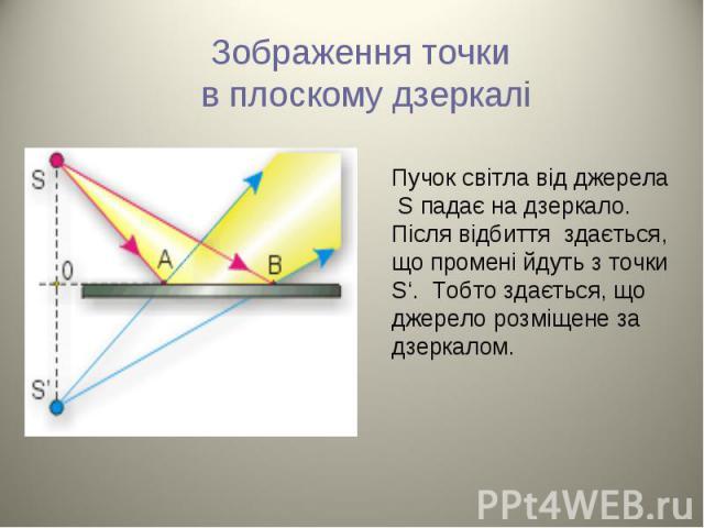 Пучок світла від джерела S падає на дзеркало. Після відбиття здається, що промені йдуть з точки S'. Тобто здається, що джерело розміщене за дзеркалом. Пучок світла від джерела S падає на дзеркало. Після відбиття здається, що промені йдуть з точки S'…