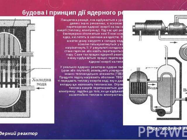будова І принцип дії ядерного реактора Ланцюгова реакція, яка відбувається в урані й деяких інших речовинах, є основою для перетворення ядерної енергії на інші види енергії (теплову, електричну). Під час цієї реакції безперервно з'являються нові й н…