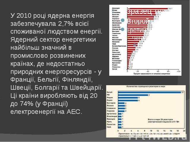 У 2010 році ядерна енергія забезпечувала 2,7% всієї споживаної людством енергії. Ядерний сектор енергетики найбільш значний в промислово розвинених країнах, де недостатньо природних енергоресурсів - у Франції, Бельгії, Фінляндії, Швеції, Болгарії та…
