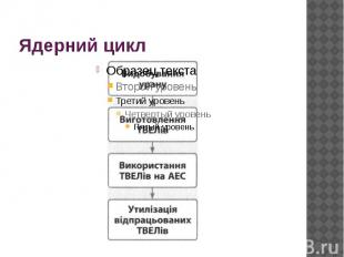 Ядерний цикл